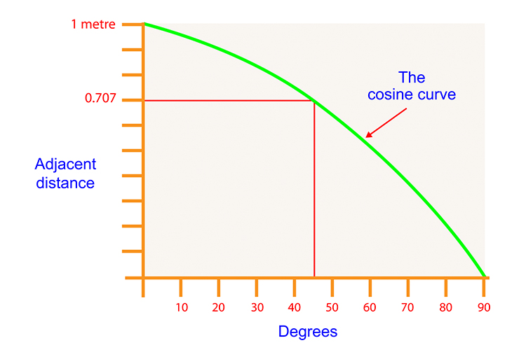 Each distance can be shown on a graph, you will see a curve form, this is the cosine curve