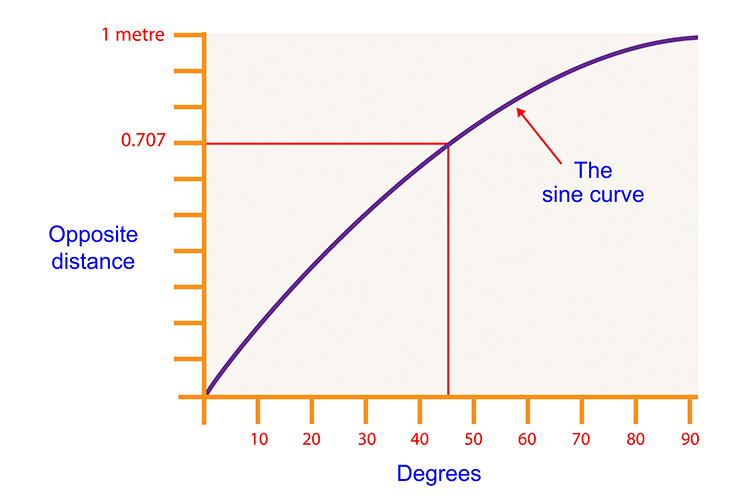 Each measurement can be plotted on a graph, where a curve forms, this is the sine curve