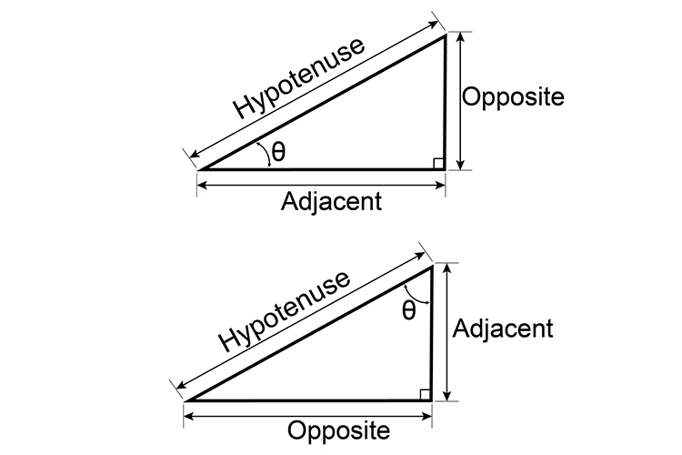 Trigonometry is the relationship between angles and sides