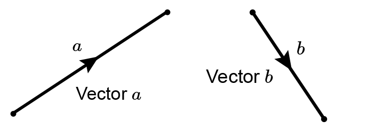 Put vector a and b in parallel with each other then join to form a square