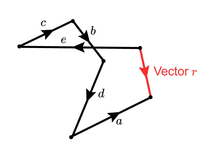 Adding vectors in any order makes the resulting vector the same