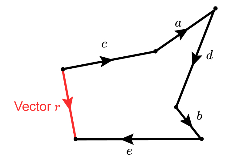 You can add the previous vectors to each other in a different order and the resulting vector should be the same