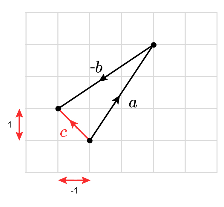 Draw the first vector down completely so you can start to see a triangle