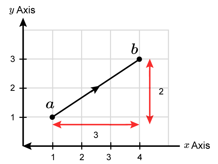 Measure this example vector and draw the resulting axis in order