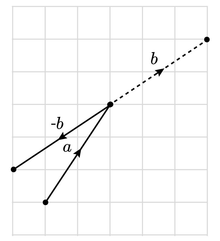 Draw the vectors together as you were adding them