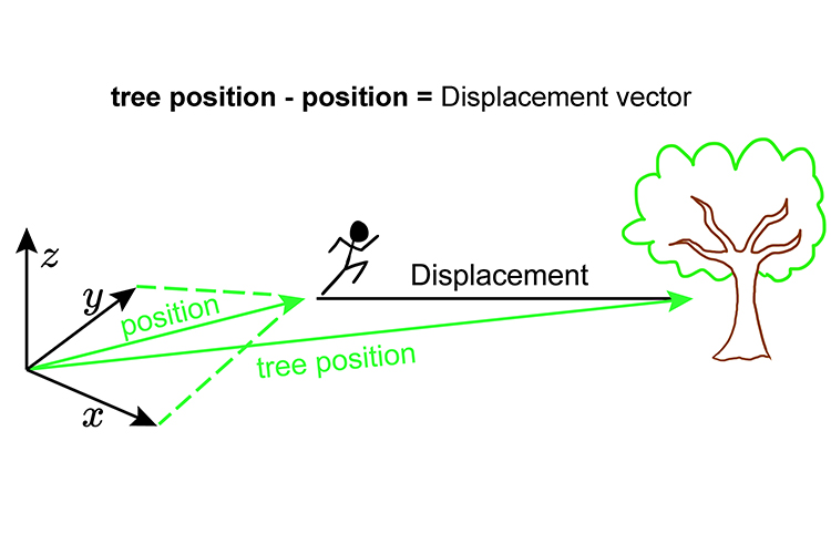 If you run to a tree the shortest way to get there is a vector