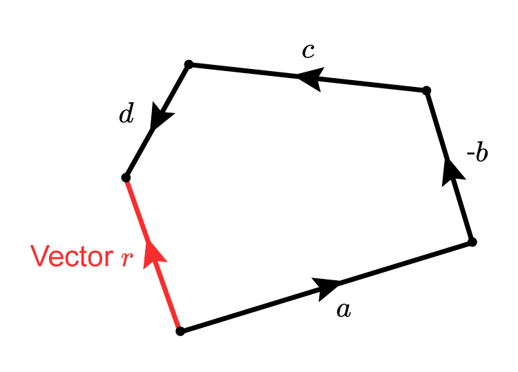 You can connect any vectors up as long as they meet, but the parallel vector to the resultant vector needs to be negative