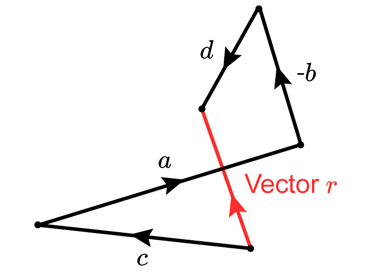 When subtracting vectors remember to turn the parallel vector to the resulting vector is negative