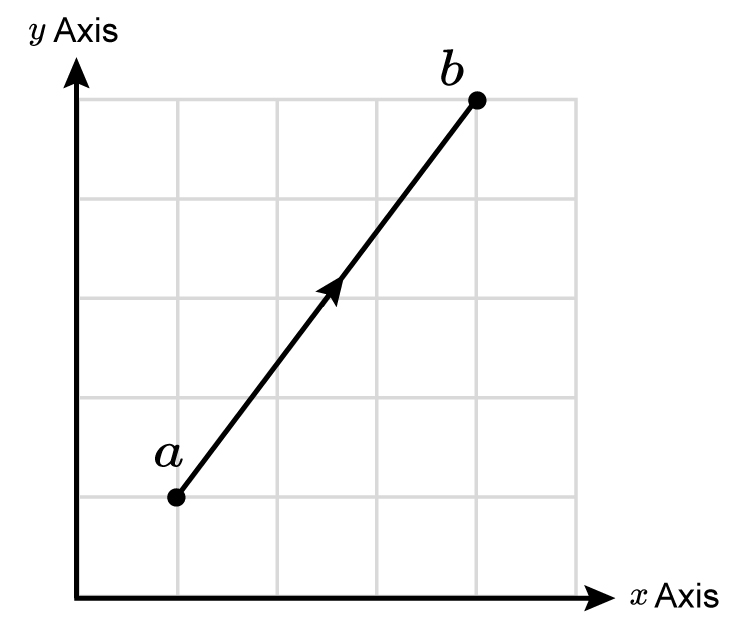 Column vectors are measured with an X and Y axis
