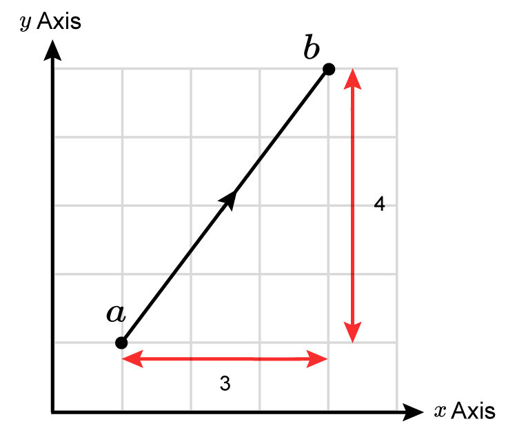 Take a vector and measure its y axis and then its x axis then white them above one another