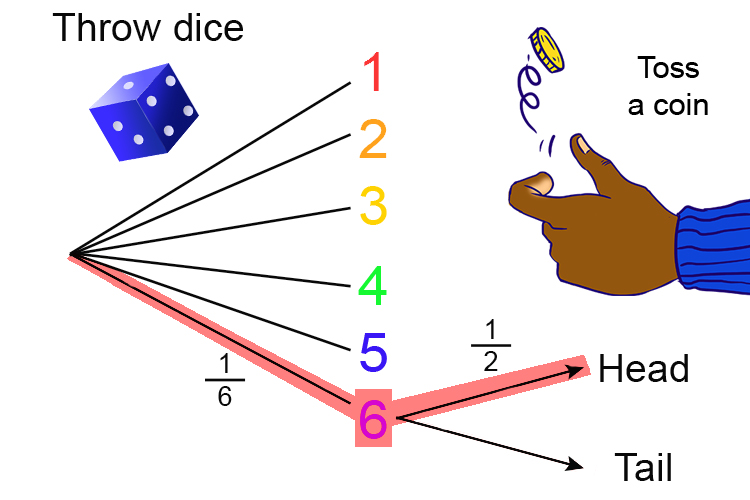 Dice probability is the same 1 in 6 and so is the coin 1 in 2, so just multiply the bigger numbers together