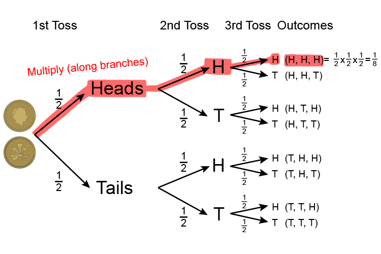 Example of heads and tails probability