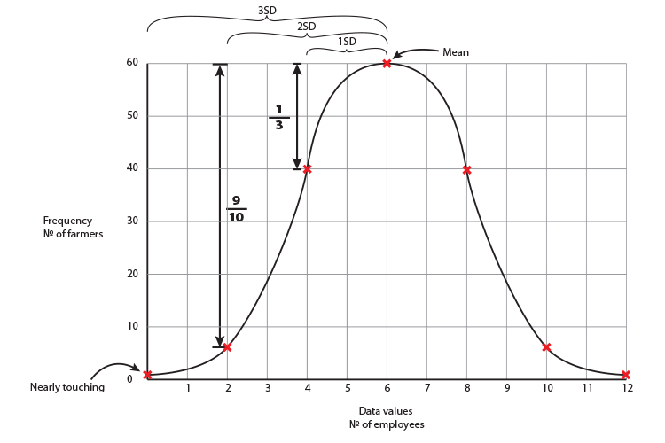 Plot the standard deviation positions on the graph