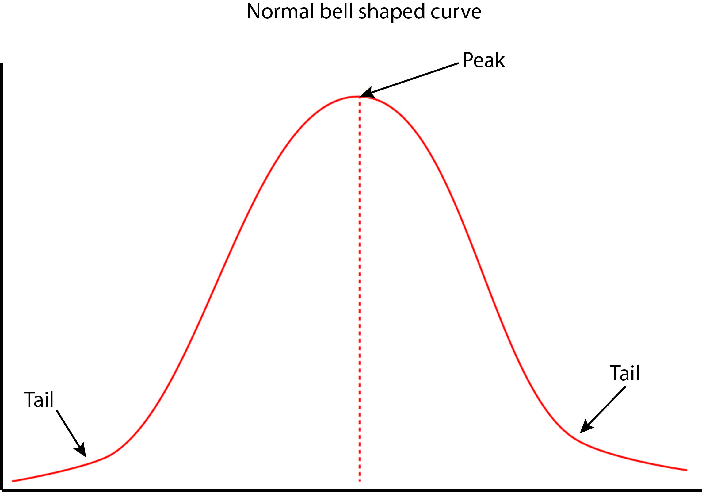 This is an example of an evenly distributed bell curve with the mode going through the centre
