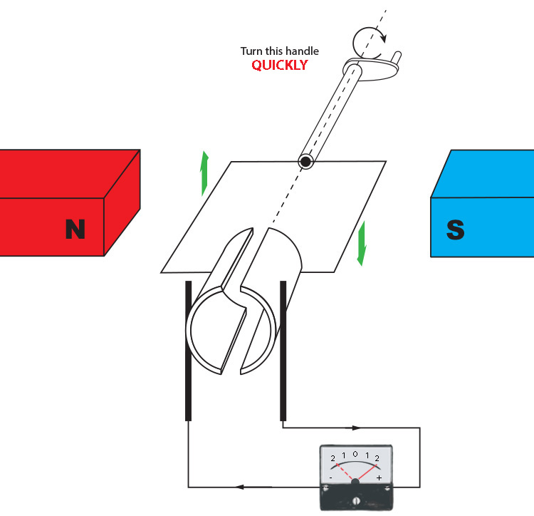 Increasing the voltage and current by turning the handle faster