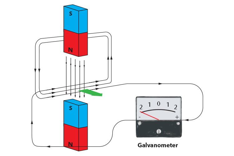 Galvanometer showing the current produced from multiple wires passing through a magnetic field.