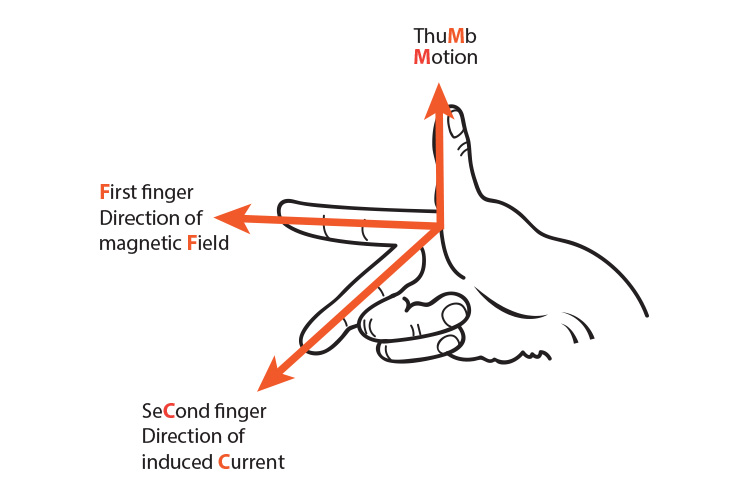 How to position your fingers when using Flemings right hand rule.