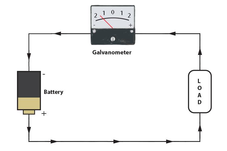 Galvanometer showing negative current flow