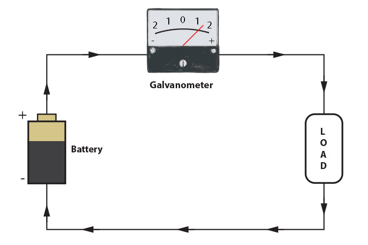 Galvanometer showing positive current flow