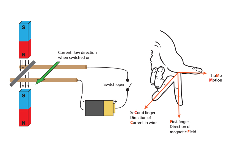Using Flemings left hand rule