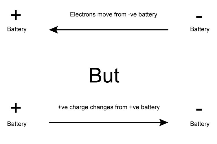 Summary of electron and charge flow.
