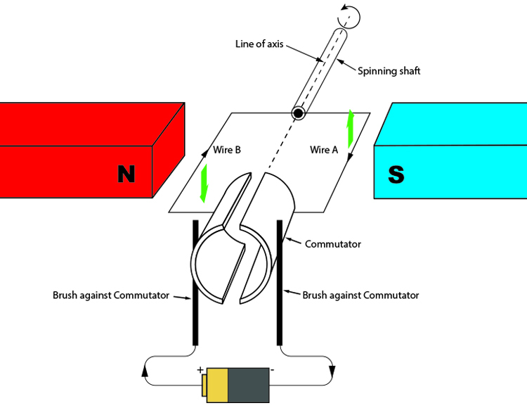 How a DC motor converts electricity to a spinning motion.
