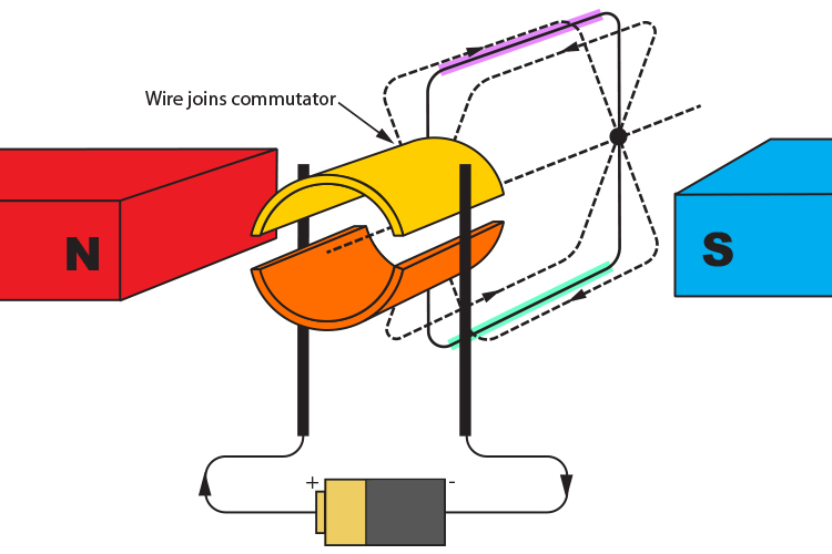 Commutator position when wire coil is vertical between the two magnets