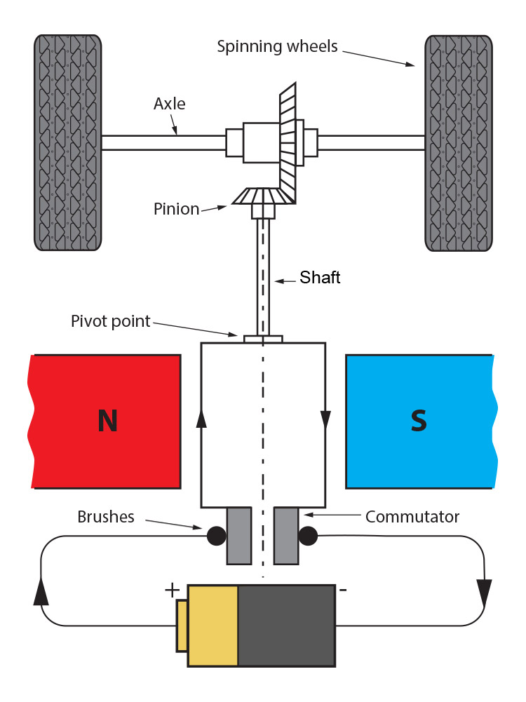 How a spinning shaft can drive a wheel.