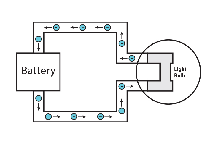 Electrons traveling through a circuit containing a battery and light bulb.