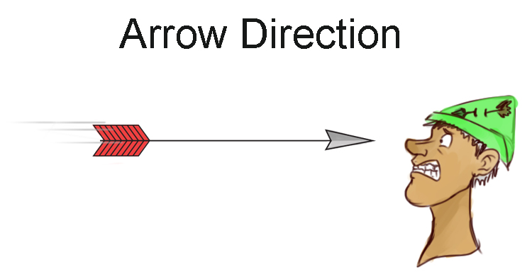 Arrow direction