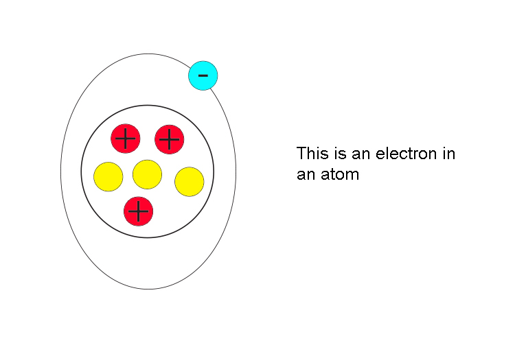 This is an electron in an atom