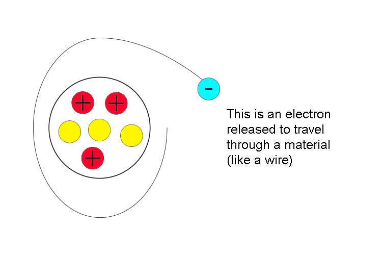 This is an electron released to travel through a material (like a wire)