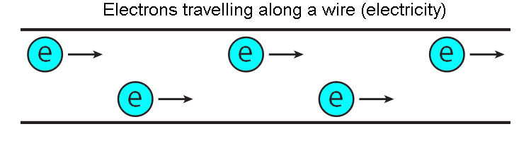 Electrons travelling through a wire.