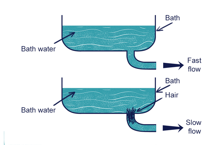 Water in two baths one with fast flow one with slow flow of water.