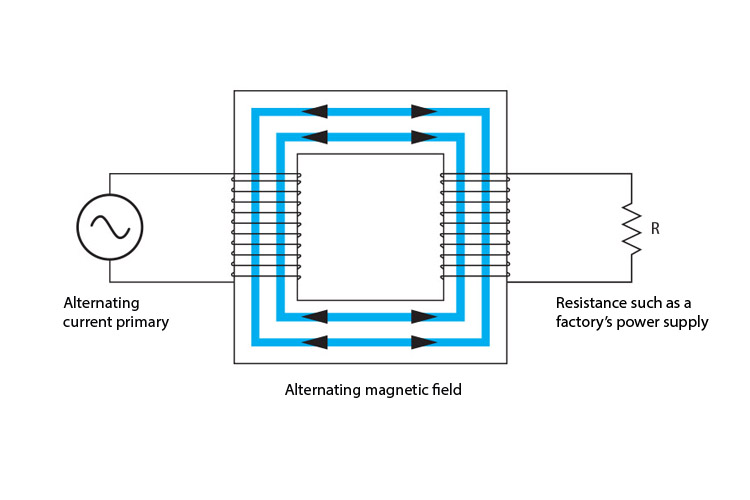 The alternating magnetic field of a transformer.