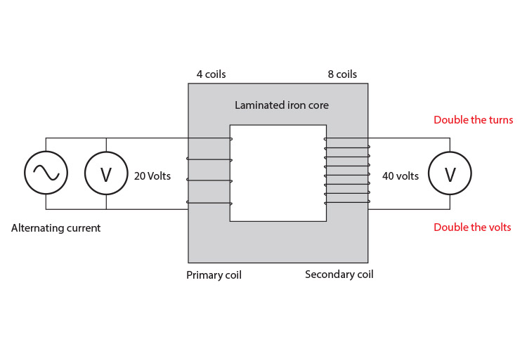 Transformer with 4 primary coils and 8 secondary coils.