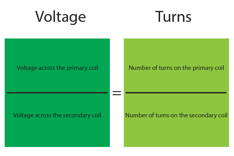 Voltage and turns relationship of transformers.