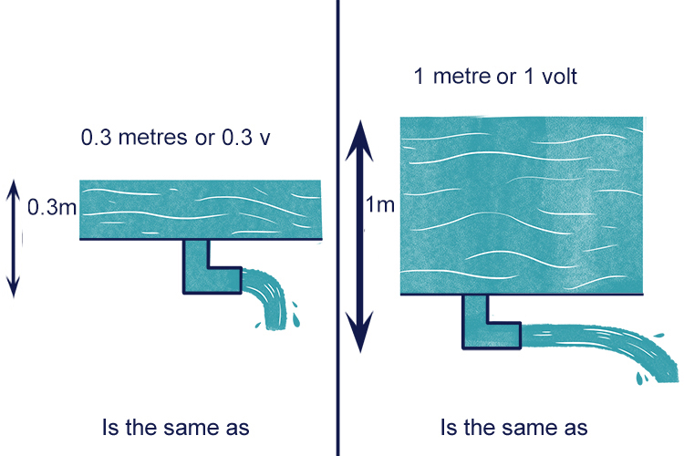 Voltage can be thought of in terms of height.