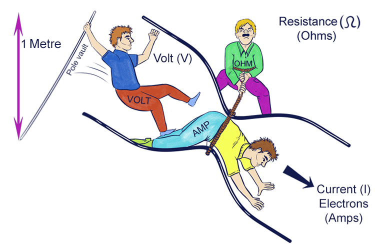 Voltage is whats required to get electrons or current to flow through a circuit.
