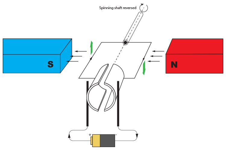 Reversing the magnetic field to reverse the motor