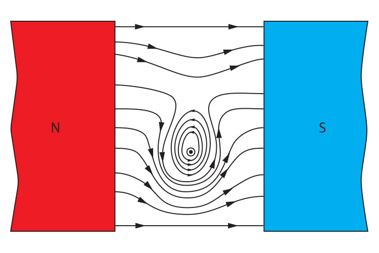 Magnetic field around a wire