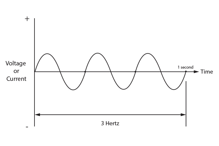 Graph of voltage or current plotted against time showing 3 hertz or 3 revolutions per second