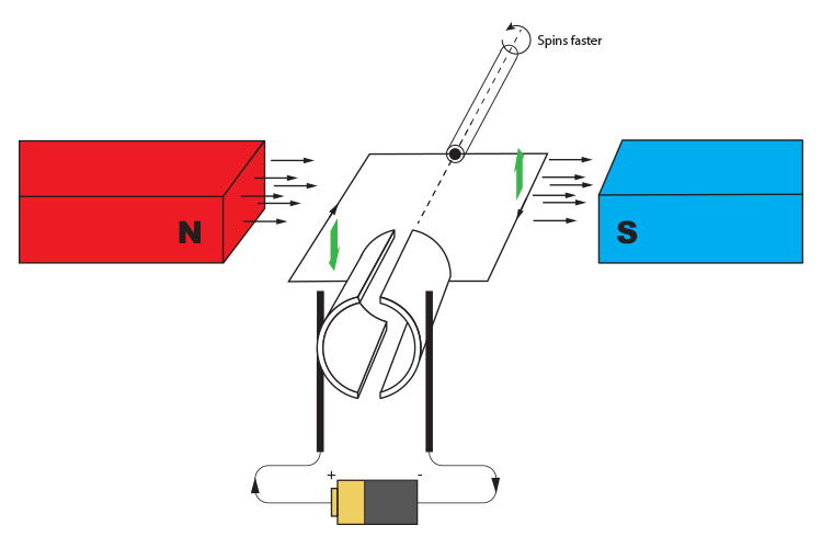 Increasing the magnetic force in an electric motor