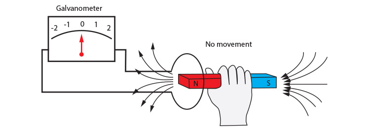 No movement of the magnet will not induce a current.