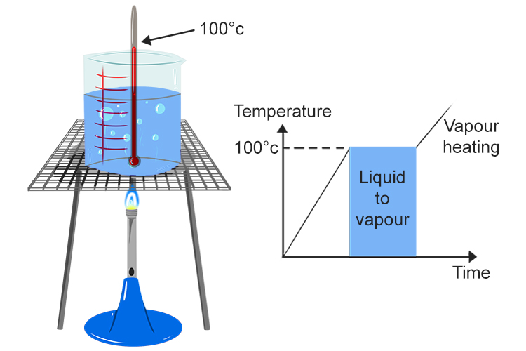 Boyles law once you start boiling a liquid the temperature remains constant