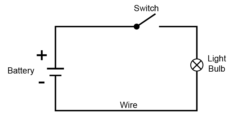 Circuit diagram showing battery switch and light bulb.