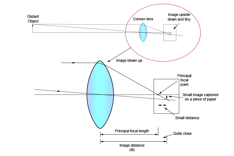 Ray diagram showing principal focal length and image distance are nearly the same