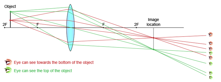 Ray diagram showing what parts of the object the eye can see from various positions