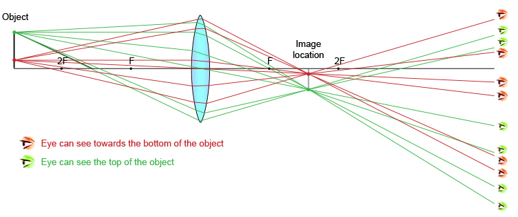 Ray diagram showing an object at a distance greater than 2F and what parts of the object the eye can see from various positions