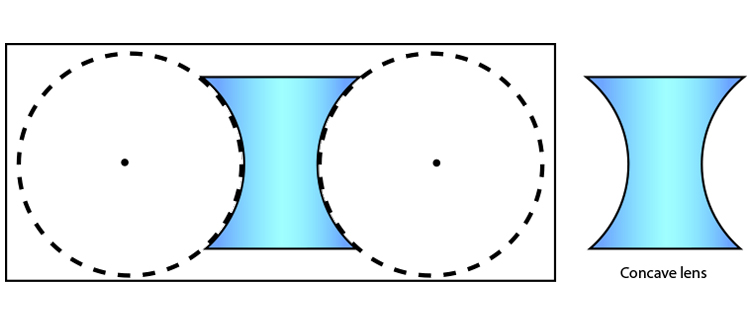 Concave lens formed by removing 2 circles from a plastic block